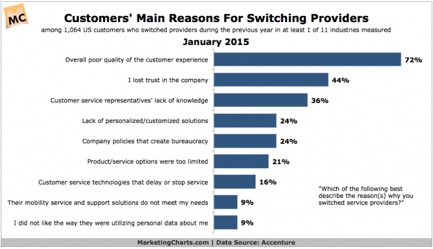 why_Customers_Switch