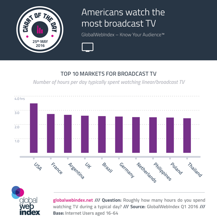 25-May-2016-Americans-watch-the-most-broadcast-TV-700