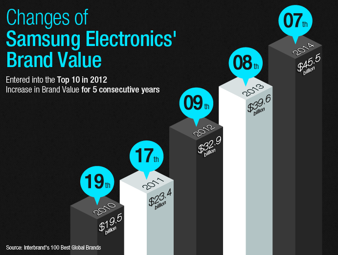 Changes-of-Samsung-Electronics-Brand-Value