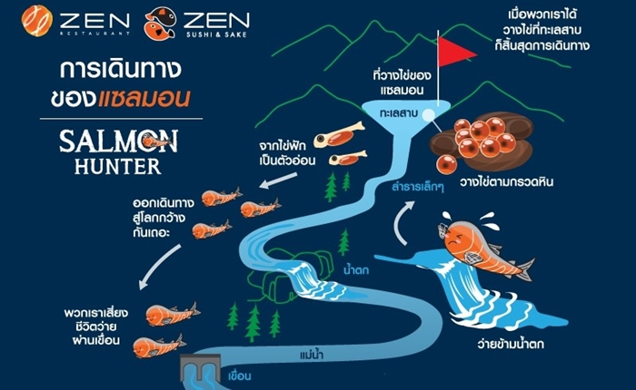 ZEN จัดแคมเปญใหญ่ Salmon Hunter ย้ำการเป็นผู้เชี่ยวชาญตัวจริงเรื่องแซลมอน