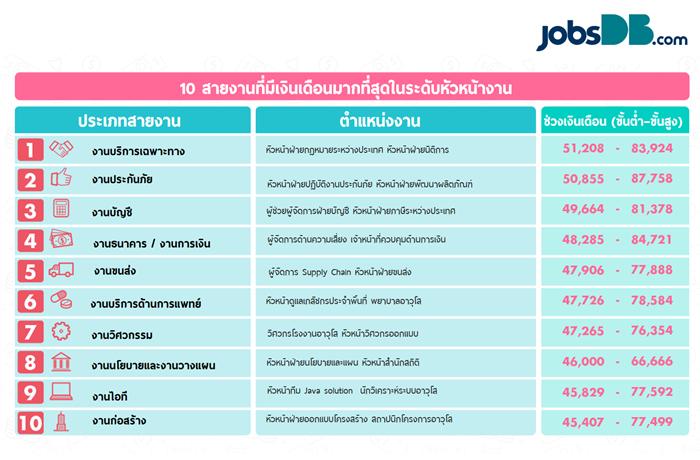salary-senior