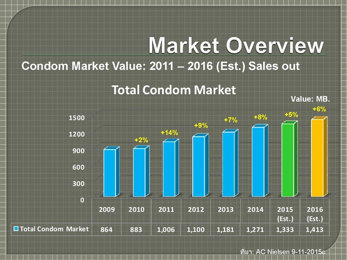 Condom Market and 003 Fact sheet-page-002