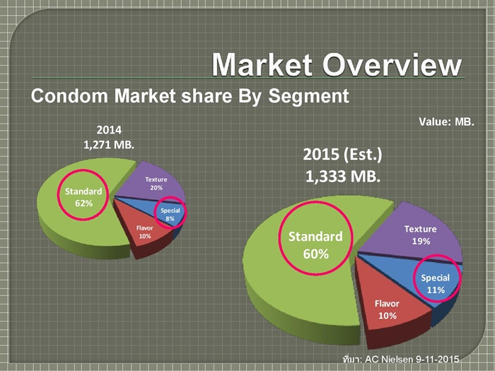 Condom Market and 003 Fact sheet-page-003