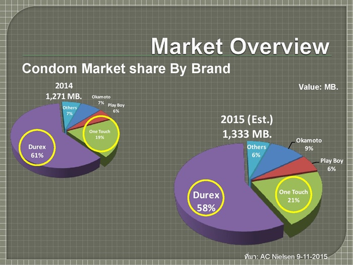 Condom Market and 003 Fact sheet-page-005