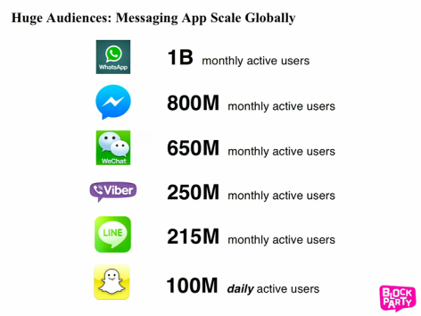 Image-2-Messenger-App-Stats