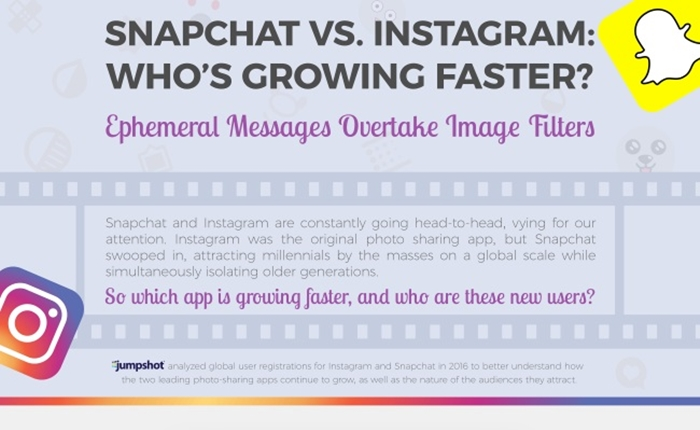 เปรียบเทียบการเติบโตของ Snapchat VS Instagram