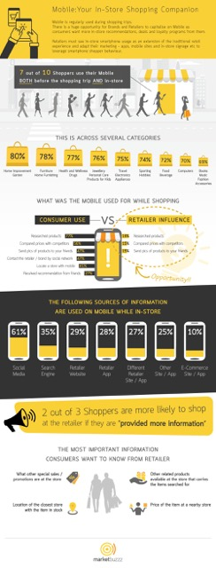 Marketbuzzz Infograph - In-Store Mobile Behaviour