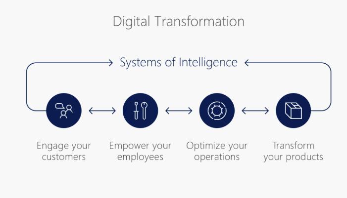 4 เรื่องที่ควรใช้เทคโนโลยีทำ เมื่อกระแสเทคโนโลยีนั้นเปลี่ยนอย่างรวดเร็ว