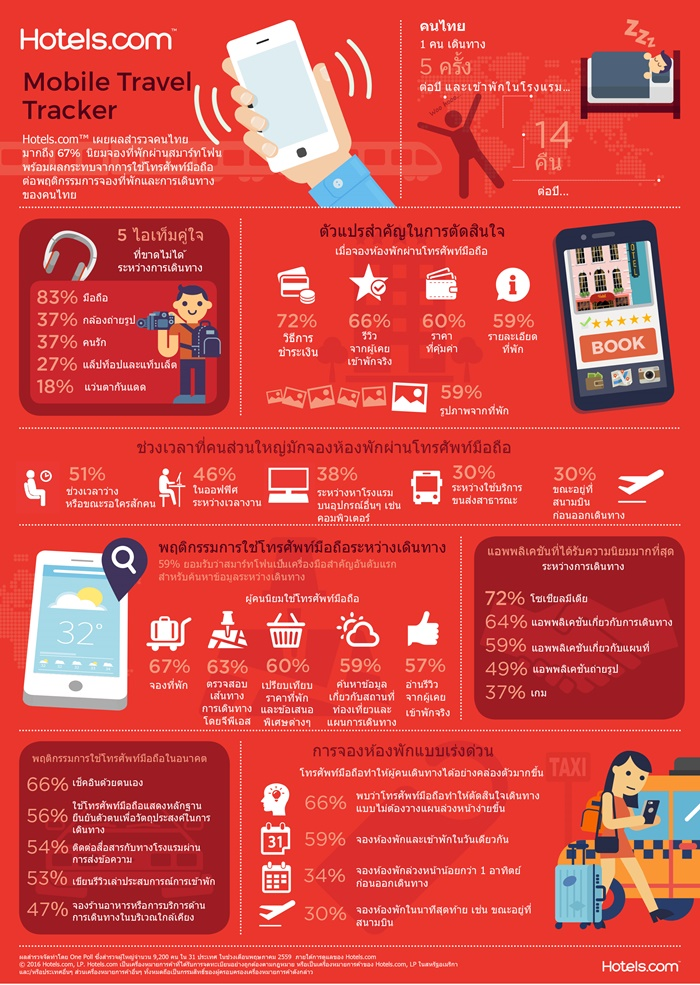 TH_Mobile Travel Tracker general findings infographic