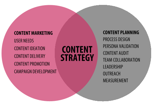 content-marketing-content-strategy-venn-diagram