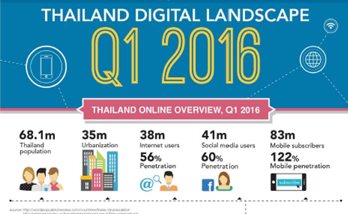DAAT เผยข้อมูลผู้ใช้อินเทอร์เน็ตของไทย ไตรมาส 1 ประจำปี 2559