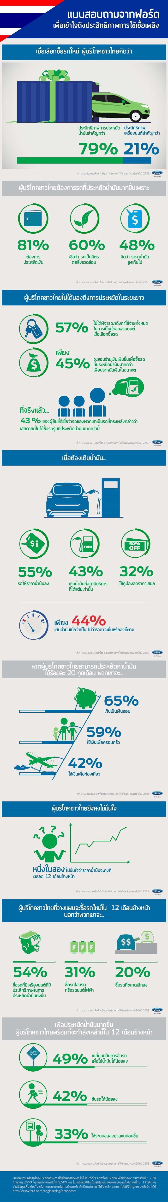 EcoBoost Fuel Economy Survey_THAILAND-700