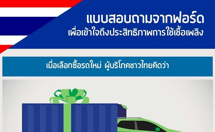 ฟอร์ด เผยผลสำรวจความคิดเห็นของผู้ขับขี่ชาวไทยเมื่อซื้อรถคันใหม่