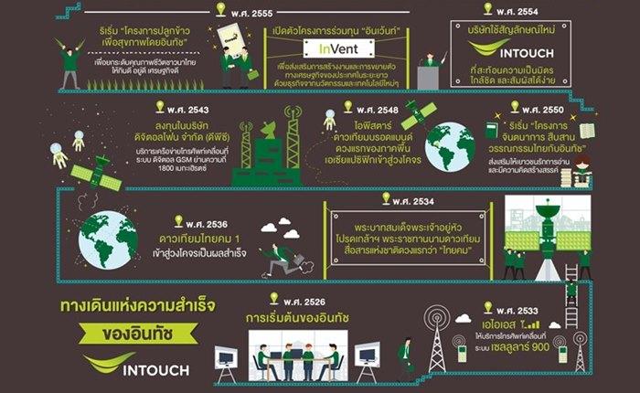 33 ปี อินทัช ร่วมพัฒนาประเทศไทยสู่สังคมแห่งอนาคต เชื่อมโยงความต้องการของคนไทยเข้ากับเทคโนโลยี