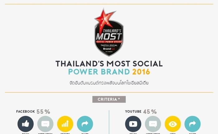 Thailand's Most Social Power Brand 2016 แบรนด์ทรงพลังบนโลกโซเชียลมีเดีย