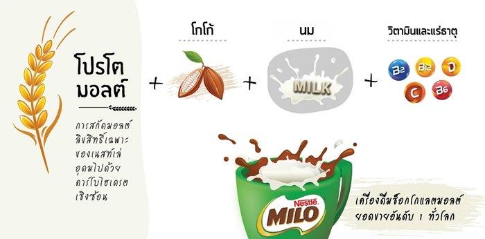 Milo-5