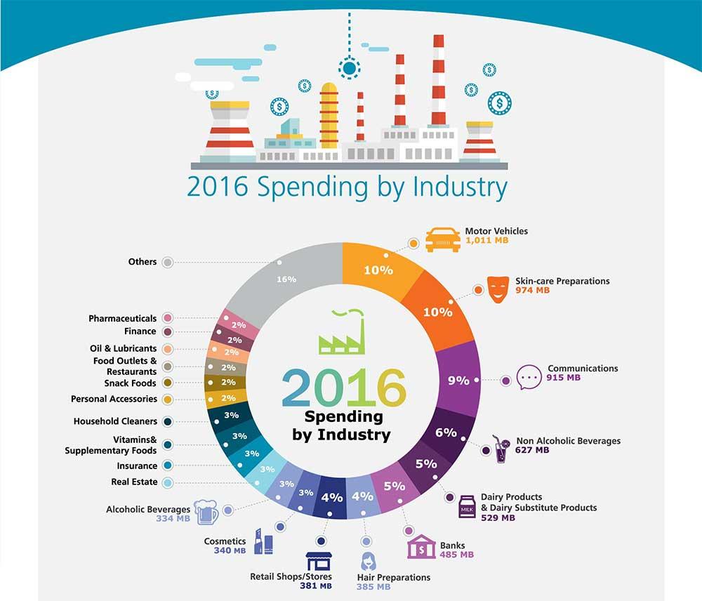 daat-adspending-mid-2016-2