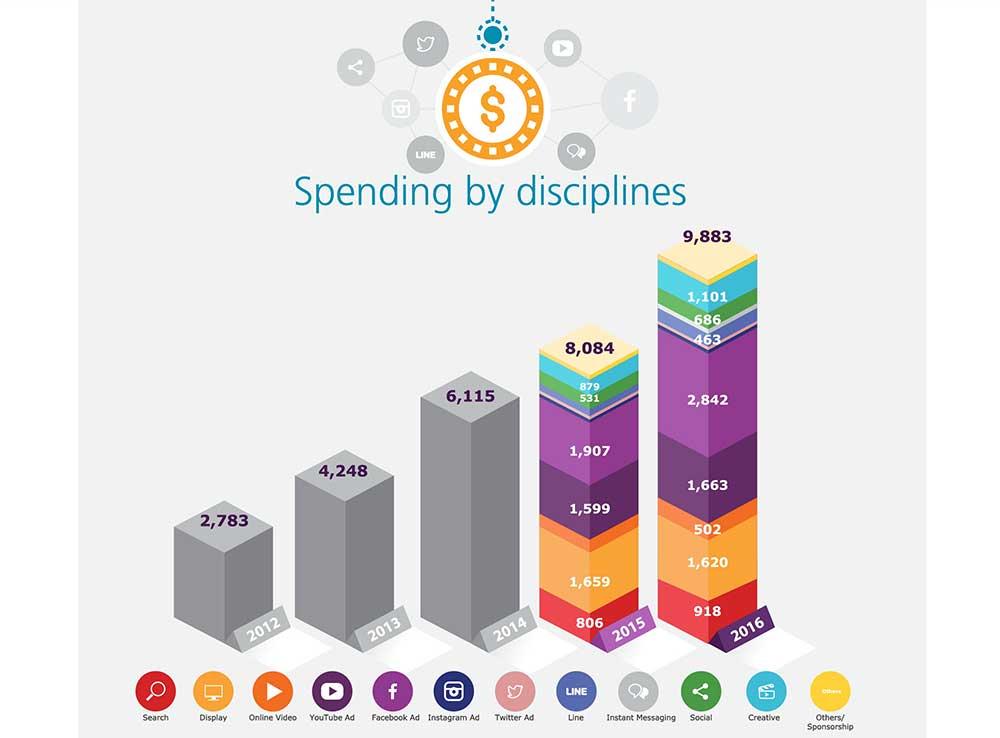 daat-adspending-mid-2016-4