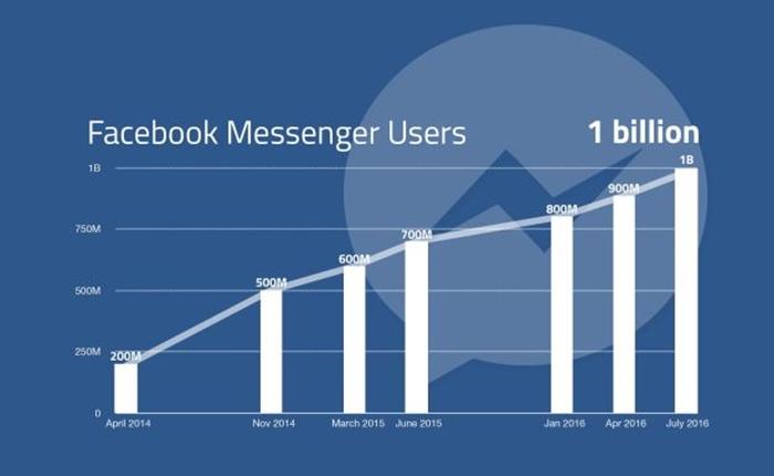 Facebook เผยผลประกอบการ Q2 เติบโตทั้งรายได้และผู้ใช้งาน