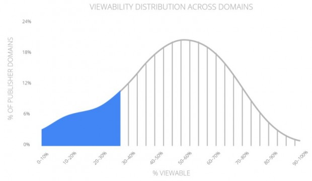 google-ad-viewability-domains-800x464