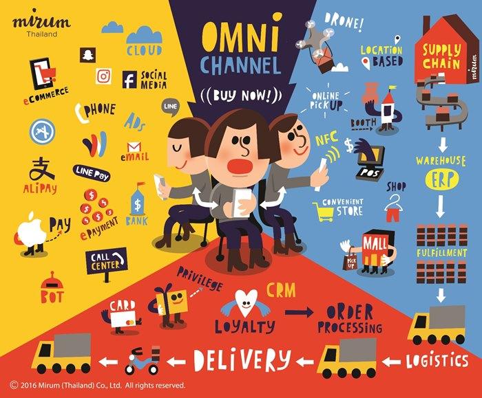 omnichannel-by-Mirum Thailand