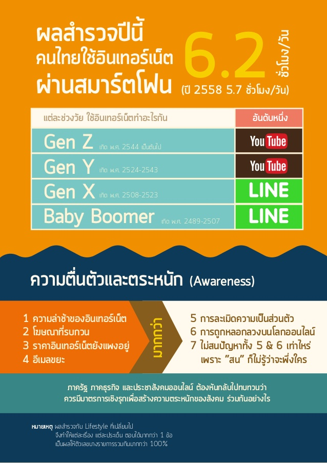 thailand-internet-user-profile-2016-14-638