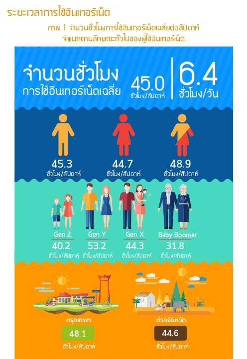 thailand-internet-user-profile-2016-33-638