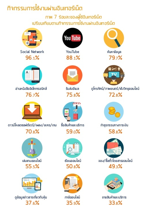 thailand-internet-user-profile-2016-49-638