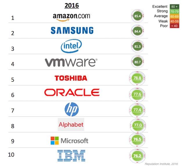 top10tech-reputationinstitute-260816