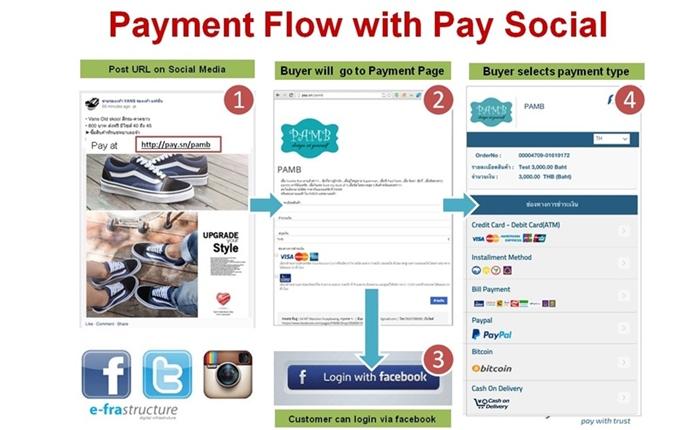 ทำไมต้องเลือกใช้บริการ Pay Social?