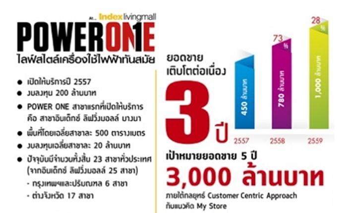 """Power One"" เดินเกมรุก 5 ปี หวังปั้นยอดขายแตะระดับ 3,000 ล้านบาท ยึดกลยุทธ์ Customer Centric Approach Strategy พร้อมเพิ่มช่องทาง E-Commerce"