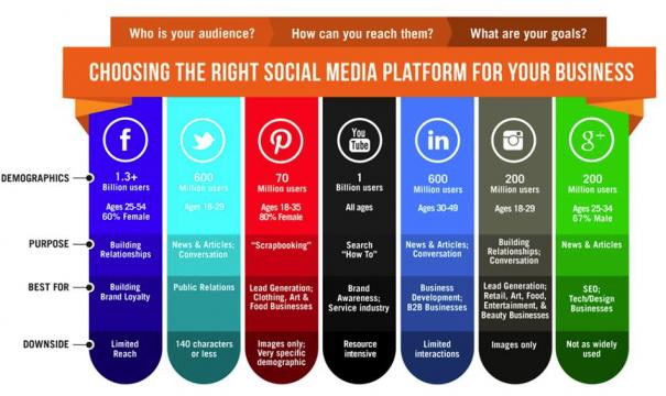 เลือก Social Media ให้เหมาะกับการใช้งาน