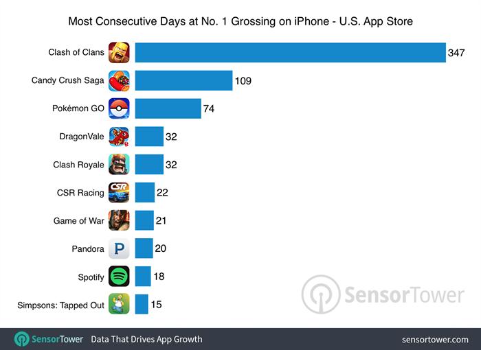 pokemon-go-top-grossing-comparison-700
