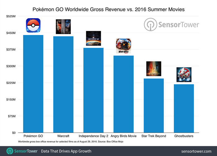 pokemon-go-vs-movie-revenue-700