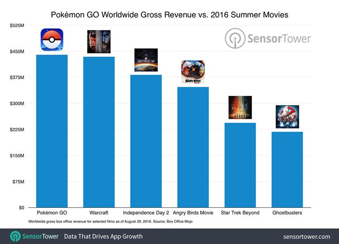pokemon-go-vs-movie-revenue-700