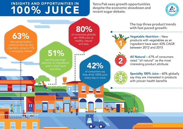tetra-pak-juice-index-infographic