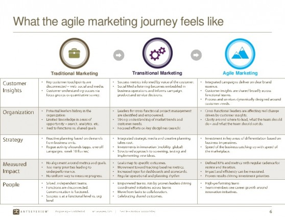 an-introduction-to-agile-marketing-6-728