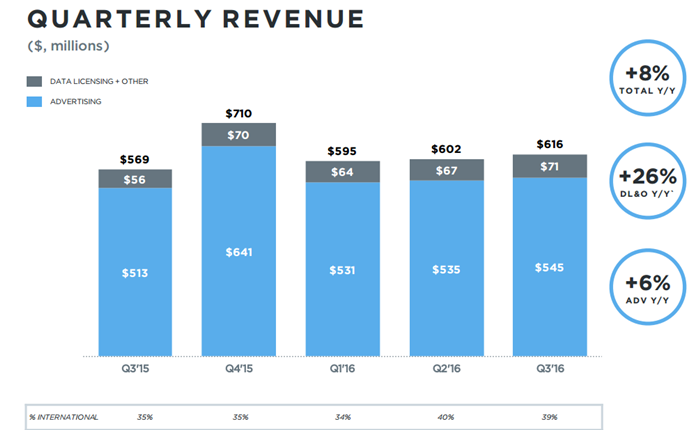 Twitter ประกาศผลประกอบการ Q3 ยังเติบโต และปลดพนักงาน 9%