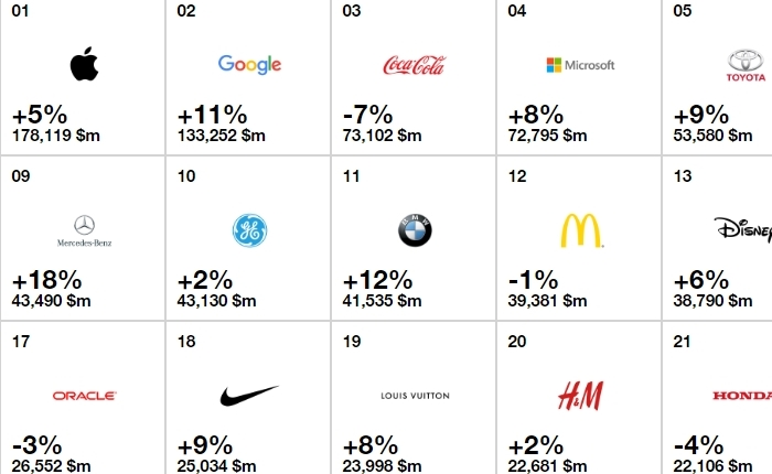The 10 แบรนด์ที่มีมูลค่าสูงสุดในโลก ประจำปี 2016