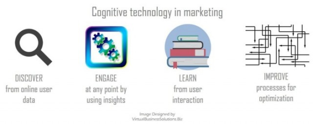 cognitivetech-socialmktgfella-100689821-large