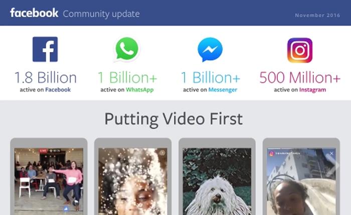 Mark Zuckerberg อัปเดทตัวเลขผู้ใช้  Facebook แตะ 1,800 ล้านคน