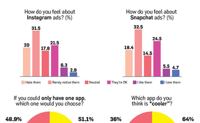 อะไรคือสิ่งที่กลุ่ม Gen Z และ Millennials ทั้งรัก ทั้งเกลียด ใน Instagram – Snapchat