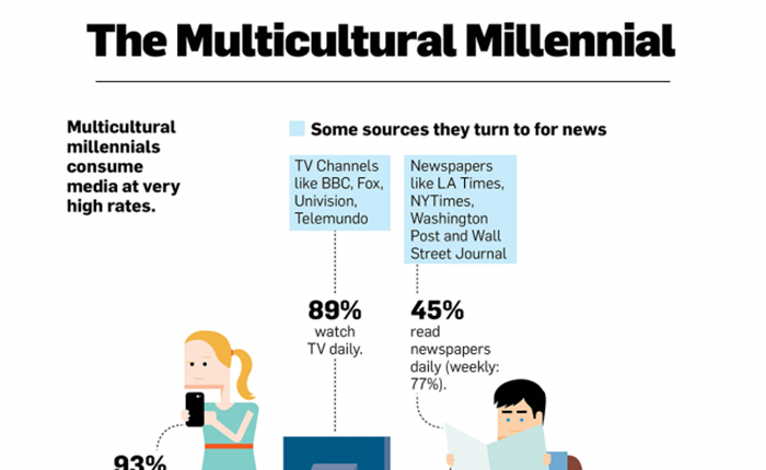 เปิดพฤติกรรมหนุ่มสาวชาว Millennials กับการเปิดรับสื่อ