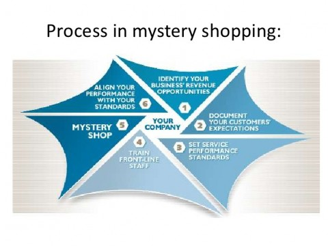 mystery-shopping-3-728
