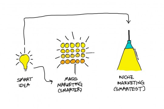 ภาพจาก http://tinobusiness.com/best-61-strategy-for-finding-a-niche-market/