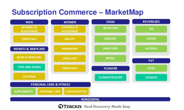 tracxn-subscription-commerce-startup-landscape-march-2015-7-638