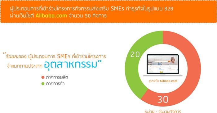 """เรดดี้แพลนเน็ตร่วมกับกรมส่งเสริมอุตสาหกรรม และ Alibaba.com ประกาศความสำเร็จโครงการ """"ผลักดันผู้ประกอบการไทย ทำธุรกิจในรูปแบบ B2B ผ่านเว็บไซต์ Alibaba.com"""""""