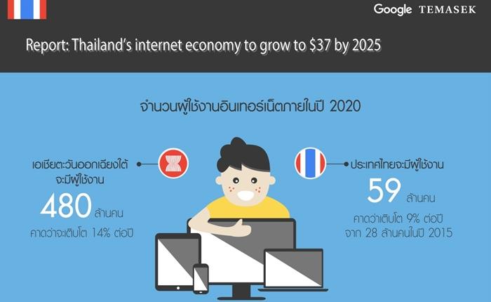 Google เผยผลวิจัยล่าสุด โอกาสทำธุรกิจดิจิทัลของประเทศไทยที่มีมูลค่าถึง $37 พันล้านเหรียญ