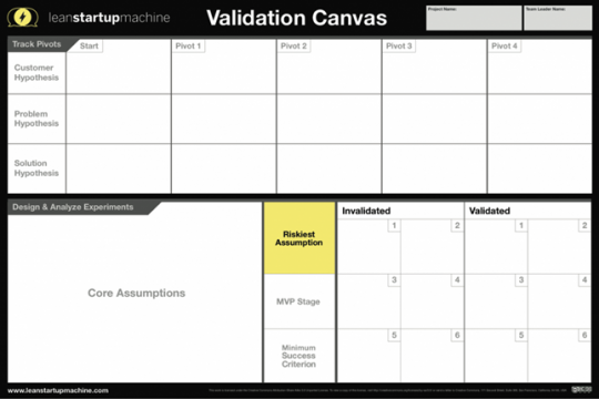 validation-board-lean-startup-1024x683
