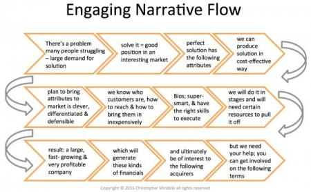 Engaging-Narrative-Flow-e1427208159567_0